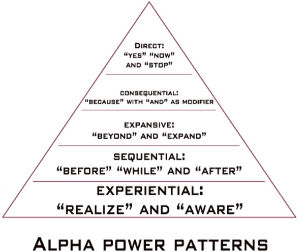 alpha power patterns